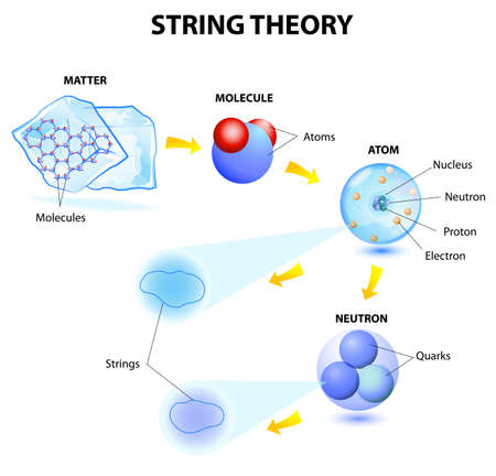 matters: String theory, Superstrings   M-Theory  On an example of a matter, molecules, atoms, electrons, protons, neutrons and quarks  Microcosm   Macrocosm Illustration