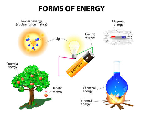 synthesis: Forms of energy  Kinetic, potential, mechanical, chemical, electric, magnetic, light, nuclear and thermal energy  Conservation of energy  Vector illustration   Illustration