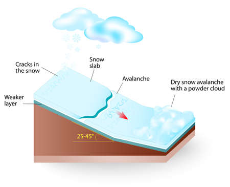 sloping: Avalanche is a flow of snow down a sloping surface. After initiation, avalanches usually accelerate rapidly and grow in mass and volume.