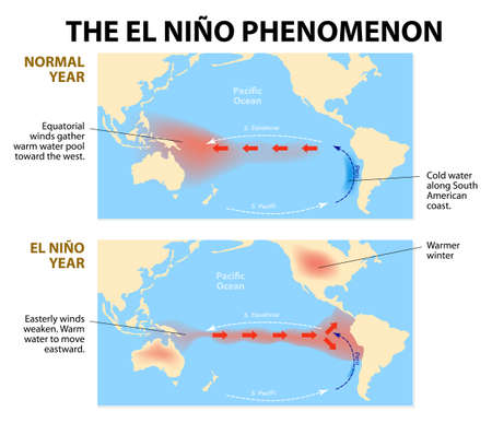 disruption: diagram shows the El Nino phenomenon   Illustration
