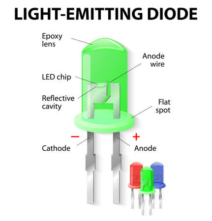 Parts of an Light Emitting Diode. LED. Unlike bulbs, LEDs do not generate heat and power loss through heating is practically nil. Vector