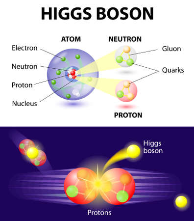 Higgs Boson or What is the god particle. The elusive Higgs boson, thought to be responsible for giving matter its property of mass. The Higgs boson is part of many theoretical equations underpinning scientists' understanding of how the world came into bei Stock Vector - 24954432