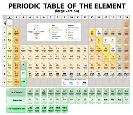 Periodensystems der Elemente mit Ordnungszahl, Symbol und Gewicht. große Version. Standard-18-Spalten-Form des Periodensystems. rien der Elemente.
