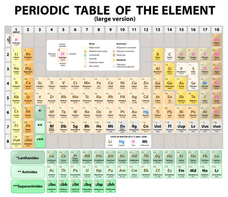 Periodic Table of the Elements with atomic number, symbol and weight. large version. Standard 18-column form of the periodic table. egories of elements. Vector