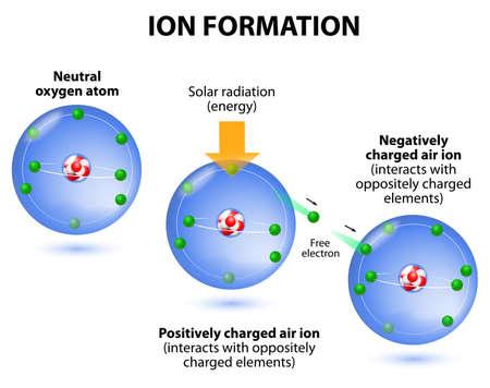 ozon: Ionisation am Beispiel Sauerstoff. das Verfahren, bei dem ein neutrales Atom oder Molekül gewinnt oder verliert Elektronen und erhält somit eine negative oder positive elektrische Ladung. Die geladenen Teilchen in der Ionosphäre durch Strahlung von der Sonne erzeugt. Luftionen ar Illustration