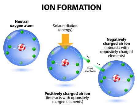 negative: ionization the example oxygen. the process in which a neutral atom or molecule gains or loses electrons and thus acquires a negative or positive electrical charge.  The charged particles in the ionosphere are created by radiation from the sun. Air ions ar Illustration
