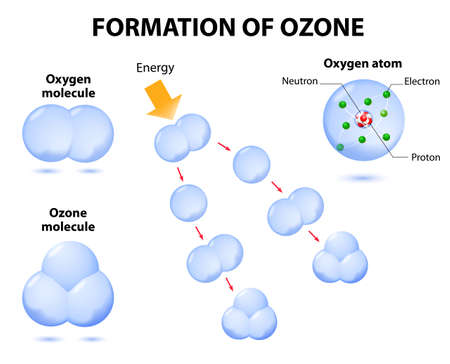 molecules ozone and oxygen. Schematic process photochemical ozone formation. Ozone is a form of oxygen with three oxygen atoms bonded together. Ozone absorbs harmful ultraviolet energy in the upper atmosphere. Vector