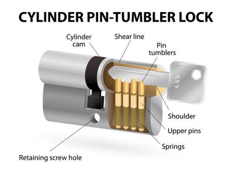 locking: Cutaway pin-tumbler lock with the correct key inserted. The lock mechanism that uses pins of varying lengths to prevent the lock from opening without the correct key. Illustration
