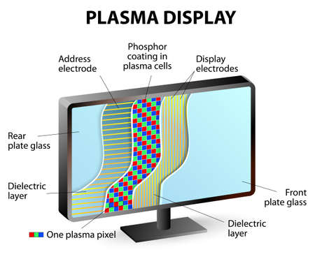 lcd display: Inside a Plasma Display. Plasma display panels contain an array of small, luminous cells sandwiched between two panes of glass.