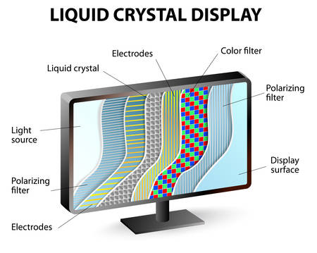 backplane: Liquid crystals do not generate light on their own they manipulate the polarity of incoming light.