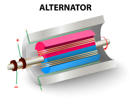 Diagram of a simple alternator. Rotor and stator. Magnetic field. Illustration