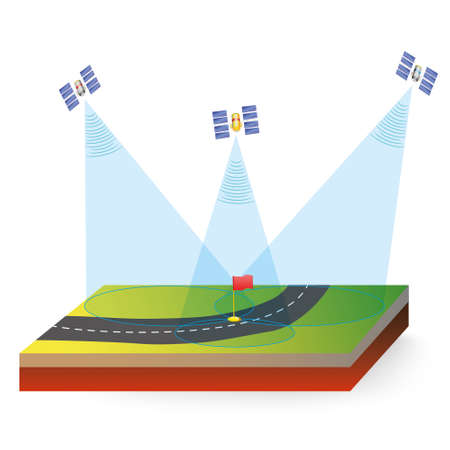 global positioning system: A GPS receiver receives signals from various satellites. The receiver is designed to calculate the time it took for the signal to come in from the various satellite locations.