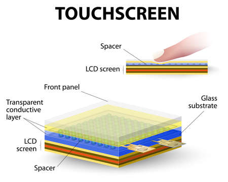 rely: how touchscreen work. A capacitive system detects changes in electrical fields but doesnt rely on pressure. A capacitive system includes a layer of material that stores an electrical charge.