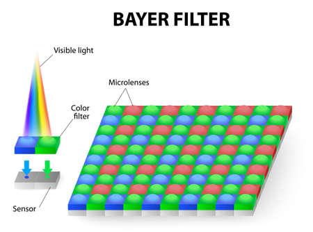 filtro de color o filtro de Bayer