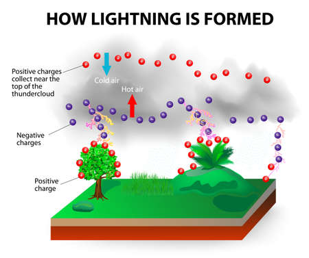 discharge: How lightning is formed image