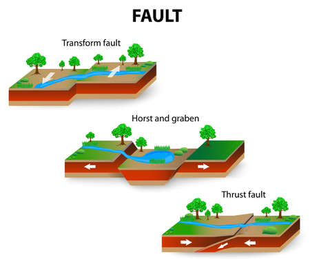 fault: types of geological faults. Transform and Thrust fault, horst and graben. vector