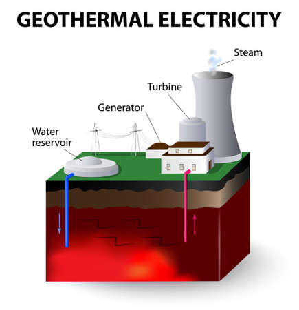 Geothermal power stations  Heat from a earth Vector