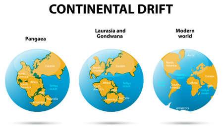 kontinentální: Continental drift na planetě Zemi Pangaea, Laurasia, Gondwana, moderní kontinentech