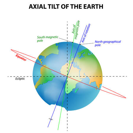 axial: axial tilt of the Earth