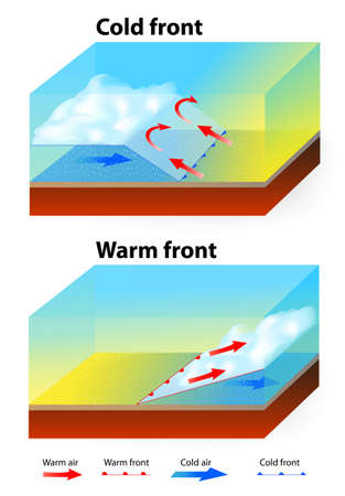 cloud formation: Weather Fronts. Warm front and cold front. Illustration