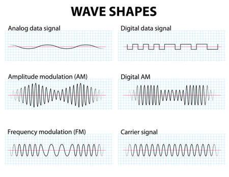 Formas de onda de modulación de amplitud y frecuencia Ilustración de vector