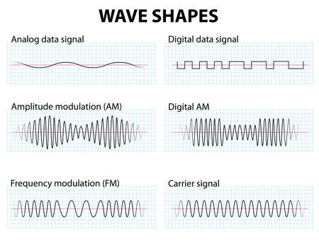 curve line: Wave Shapes of Amplitude and frequency Modulation