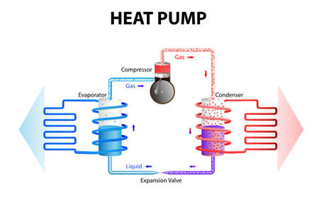 heat pump works by extracting energy stored in the ground or water and converts this in a building heating system  Heat pumps work on the same principles as a fridge, cooling System, or air conditioning  Vectores