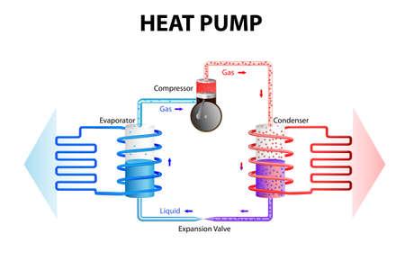 bomba de agua: funcionamiento de la bomba de calor por energía extracción almacenan en el suelo o el agua y la convierte en un sistema de construcción de calefacción Bombas de calor funcionan en los mismos principios que una nevera, sistema de refrigeración o aire acondicionado