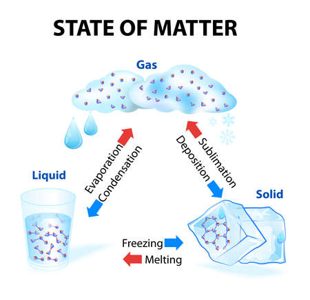 State of matter. When a state of matter gains or looses heat it undergoes a change. Physical and Chemical Changes. No new substance is produced substance remains the same even with a change of state. for example water Vector