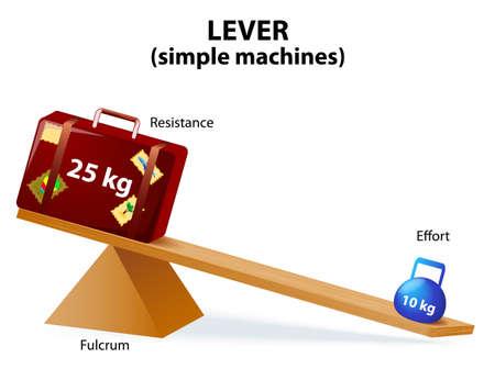 Hebel ist eine Maschine, die aus einem Träger oder starren Stange an einem festen Scharnier oder Drehpunkt geschwenkt. Hebel, eine der sechs einfachen Maschinen von Renaissance Wissenschaftler identifiziert. Vektorgrafik