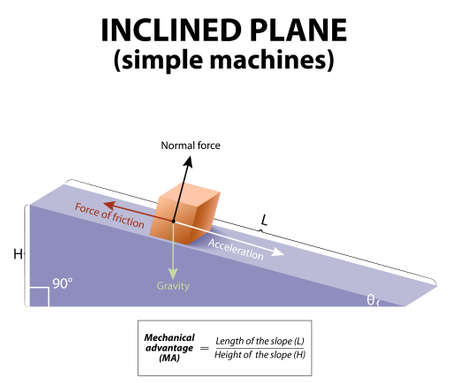 kinetic: Inclined plane. simple machines. forces acting upon an object on an inclined plane: gravity, Normal force, friction and acceleration.