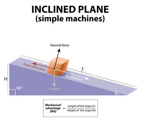 gravedad: Plano inclinado. máquinas simples. fuerzas que actúan sobre un objeto sobre un plano inclinado: gravedad, fuerza normal, la fricción y la aceleración.