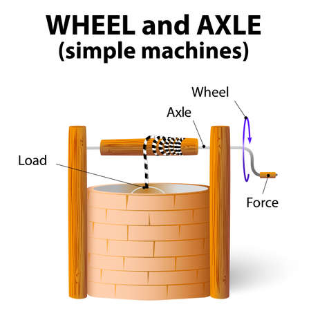 water wheel: wheel and axle. simple machines Illustration
