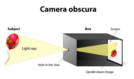 obscura: Camera obscura. Is an instrument for forming images on a screen or photosensitive paper. Illustration