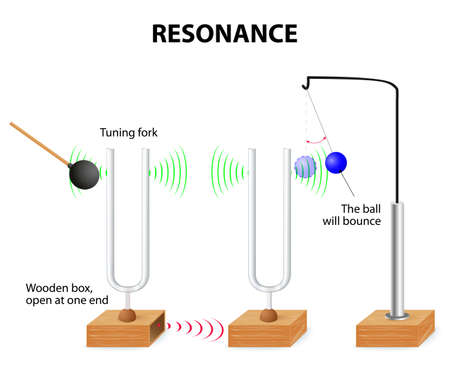 struck: Tuning Fork resonance experiment. When one tuning fork is struck, the other tuning fork of the same frequency will also vibrate in resonance Illustration
