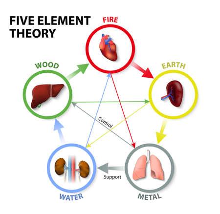 Fünf-Elemente-Theorie. Orientalische Medizin. Die Fünf-Elemente-Theorie ist in der traditionellen chinesischen Medizin als eine Möglichkeit zur Diagnose und Behandlung von Krankheiten verwendet. Standard-Bild - 44252788