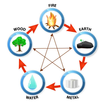 feng shui: Feng Shui destructive cycle. Five elements: water, wood, fire, earth, metal Illustration