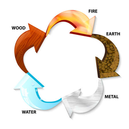 five elements, with wood, water, fire, metal and earth. Arrow pentagonal symbol representing five ying-yang elements