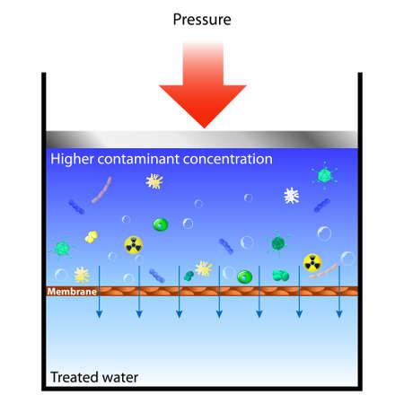 filtración: La ósmosis inversa significa forzando el agua contaminada a través de una membrana a presión, por lo que el agua pasa a través, pero los contaminantes quedan atrás.