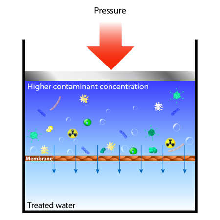 filtration: Reverse osmosis means forcing contaminated water through a membrane at pressure, so the water passes through but the contaminants remain behind.