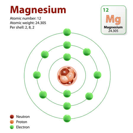 neutrons: magnesium atom. Diagram representation of the element magnesium. Neutrons, Protons and Electrons
