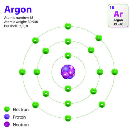 Atom Argon. This diagram shows the electron shell configuration for the Argon atom