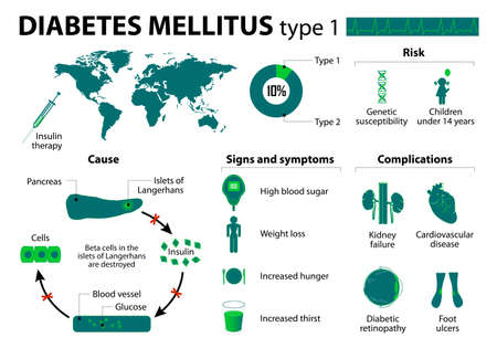 complications: Diabetes mellitus type 1.  Illustration