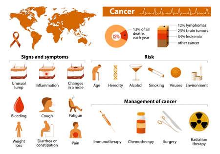 Signos de cáncer, los síntomas y la gestión. tumor maligno. Infografía Médico. Establecer los elementos y símbolos para el diseño Ilustración de vector