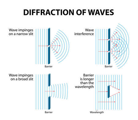 Waves Diffraction and interference. Diffraction occurs when a wave passes an edge, passes through a narrow gap or goes past an object. Vector diagram.