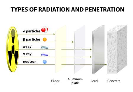 Doordringende kracht van Vaus soorten straling. Vergelijking van Indringende Ability alfa, beta, neutron deeltjes, gammastralen en X-stralen Stock Illustratie
