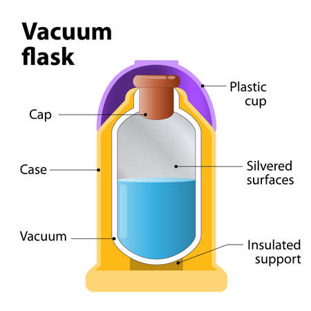 hot water bottle: vacuum flask. Dewar flask or Thermos Illustration