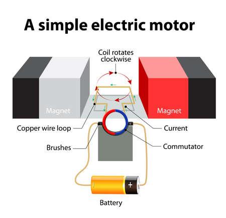 Simple, moteur électrique. Une boucle rectangulaire de fil est assis à l'intérieur d'un champ magnétique. collecteur - un anneau métallique circulaire qui est divisé en deux moitiés. Les extrémités de la boucle de fil tourner autour de l'intérieur du collecteur. D'un côté du commutateur est reliée à Banque d'images - 54340033