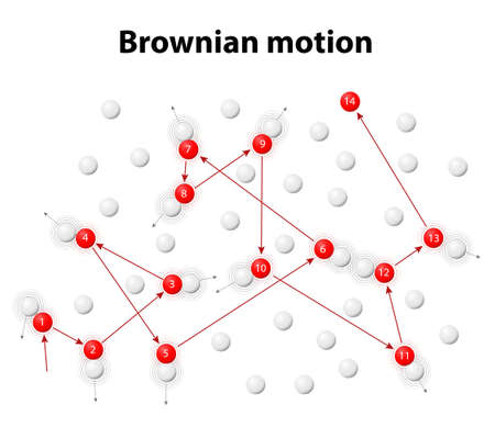 Brownian motion or pedesis. Simulation of the Brownian motion of a particle that collides with a set of other particles which move with different velocities in different random directions.