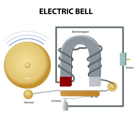 door bell: Electric bell. How electric bell works. Electromagnet pulls the clapper. The hammer strikes the gong. In its rest position the clapper is held away from the bell a short distance